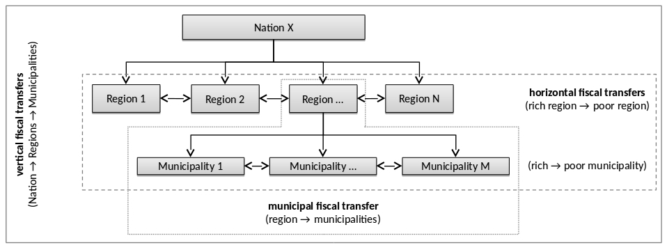 Overview of fiscal transfers in multilevel governments
