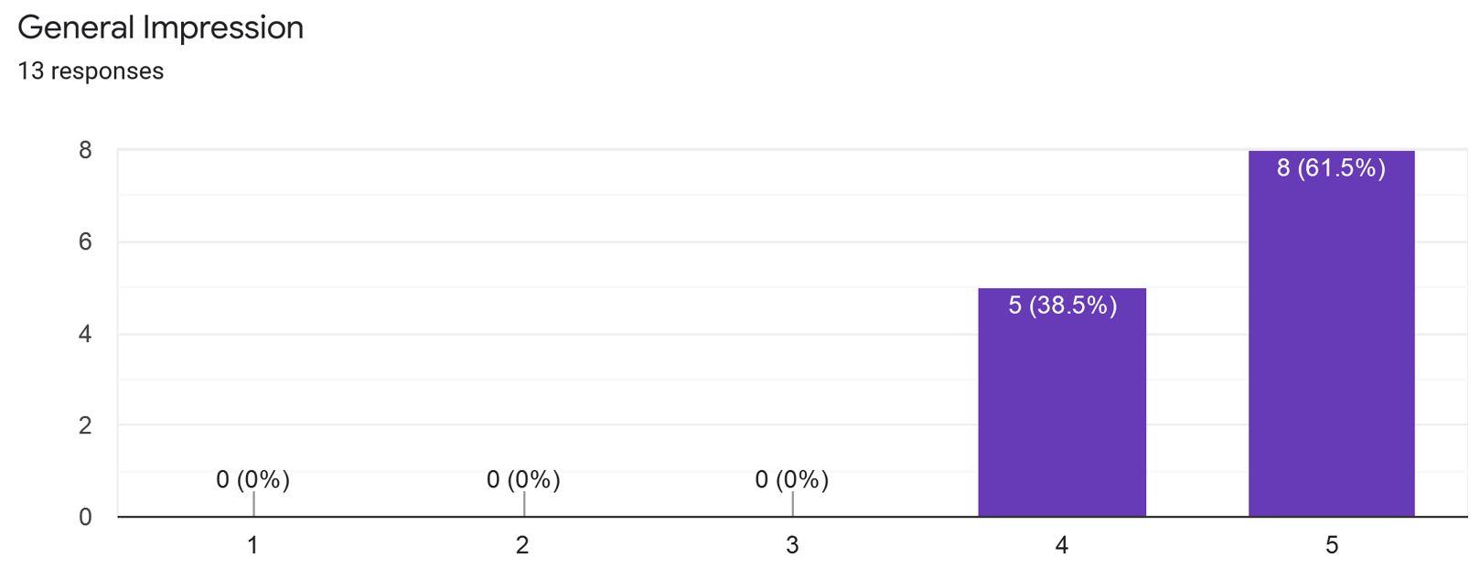 GEG 2020 survey