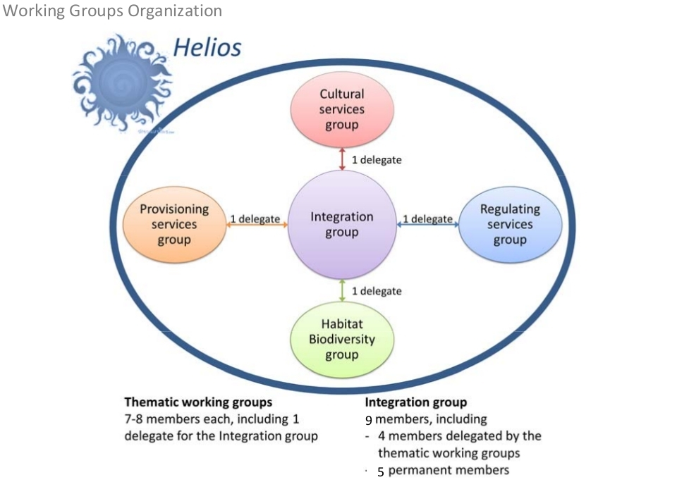 Helios Structure